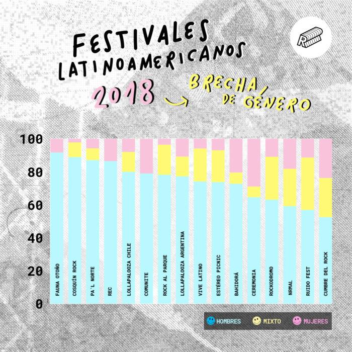 estudio ruidosa mujeres en festivales de musica latinoamerica