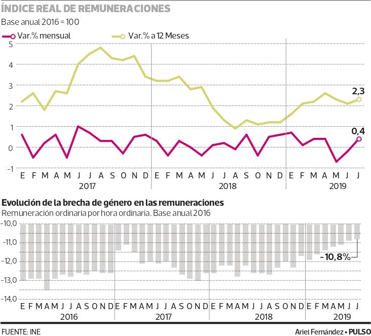 brecha salarial ine