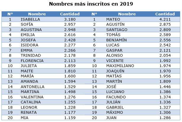 Estos fueron los nombres más inscritos en el Registro Cilvil durante 2019