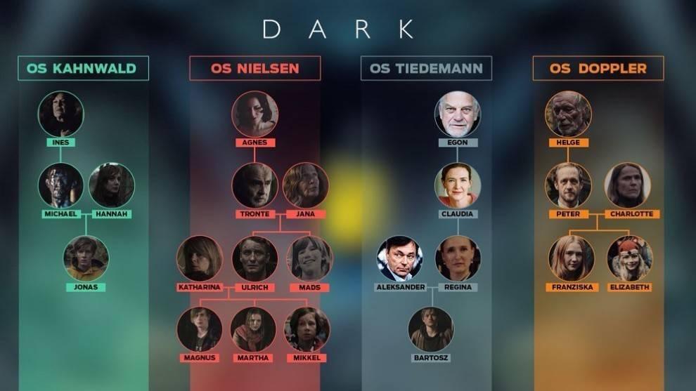 final de dark explicado