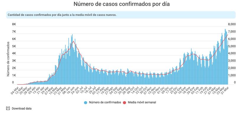 Nuevos Casos 1 de abril mas de 8 mil