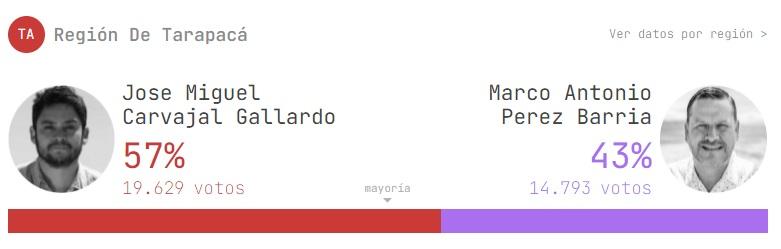 Resultados Elecciones Gobernador