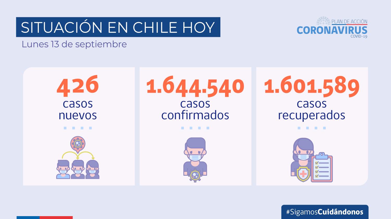 2021.09.13_cifras Covid 19_situacion En Chile_2021.09.13