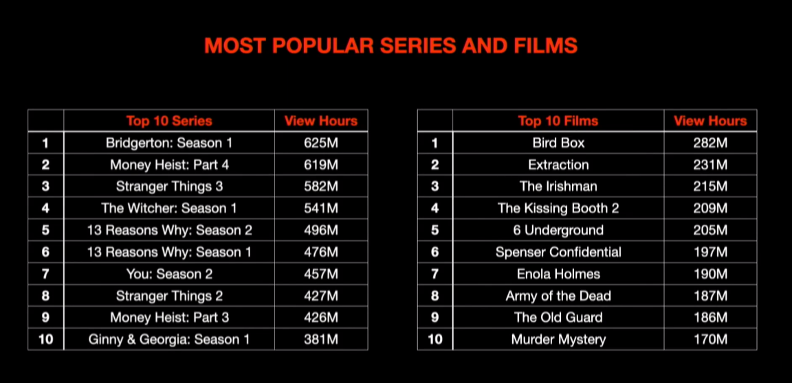 Netflix Most Popular TV Shows And Movies Number Of Hours