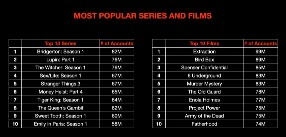 Netflix Most Popular TV Shows And Movies